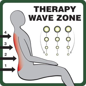 Therapy-wave-zone